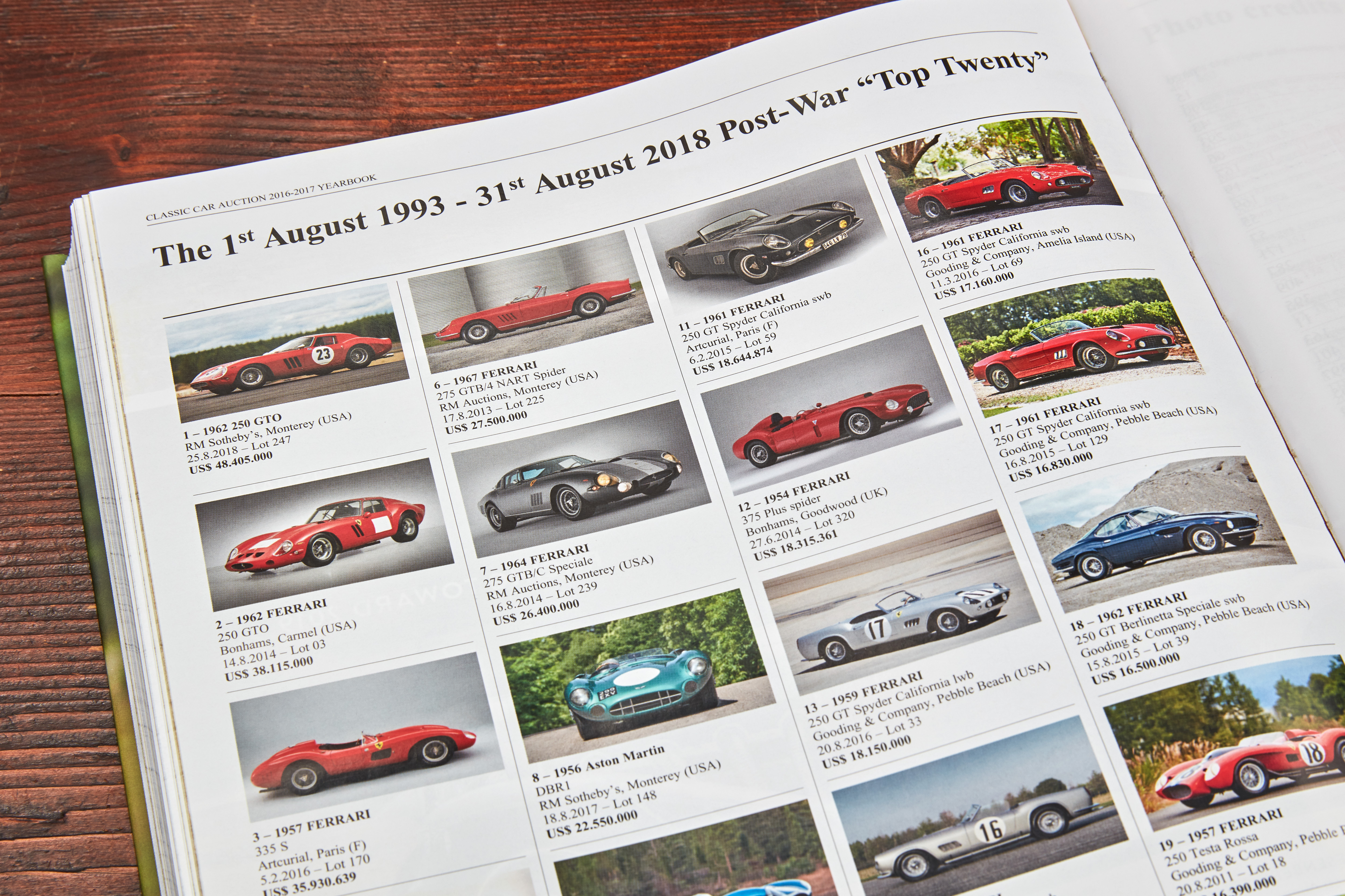 Classic Car Auction Yearbook 2018 25 Years Of Valuable Insights